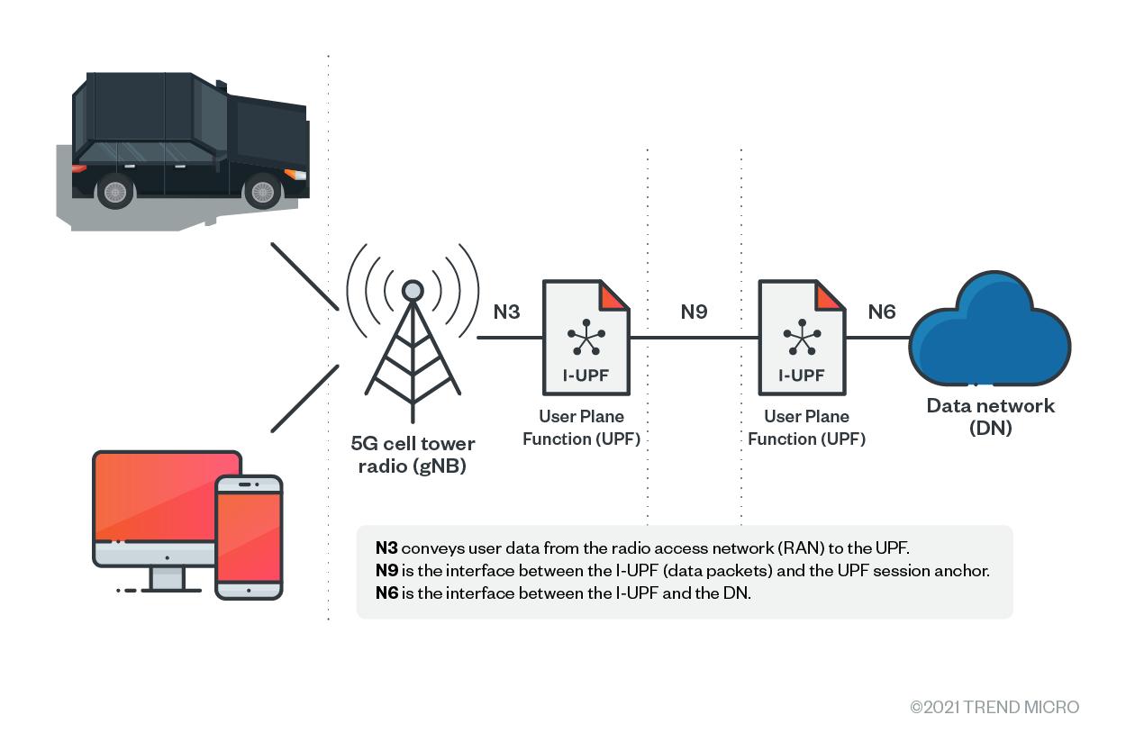 Data transmission via cellular network