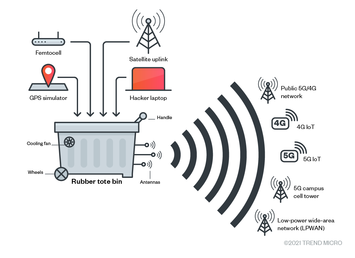 All services active: Attackers can abuse a device to push traffic across a fake carrier in a portable container, manipulate the traffic, and push it out across another network type. Since one network can't see another's traffic, neither of the networks can tell that the signal has been altered.