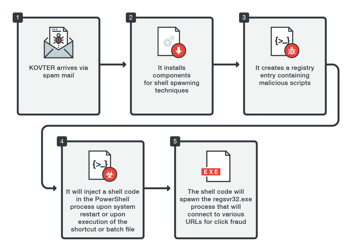 KOVTER: An Evolving Malware Gone Fileless - Security News