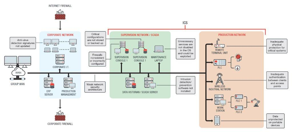 why do attackers target industrial control systems