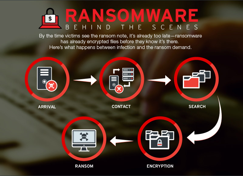 ransomware-behind-the-scenes