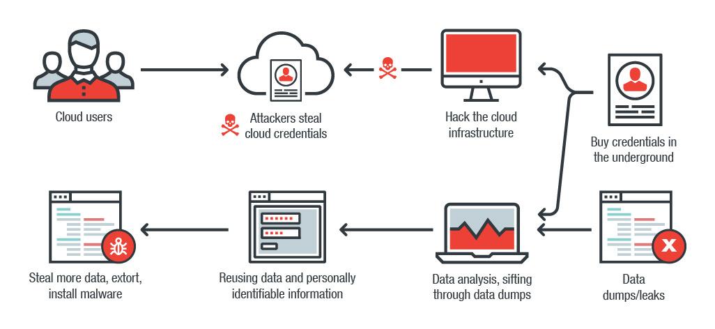 資料外洩數據如何被用於網路犯罪?Linkedin 外洩帳號成木馬發送機!泰迪熊被駭,登錄憑證流向地下市場!
