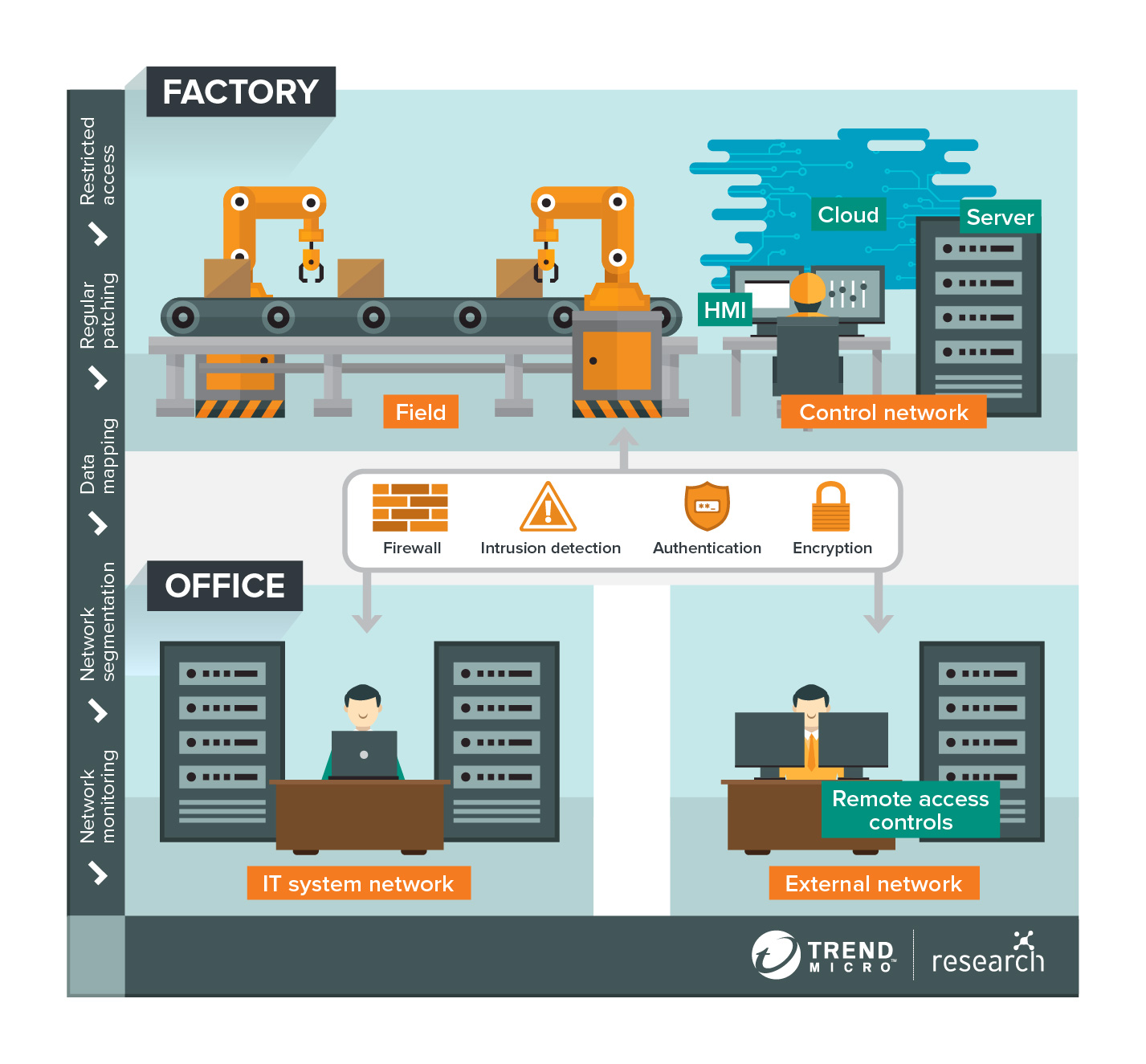 security architecture for smart factories