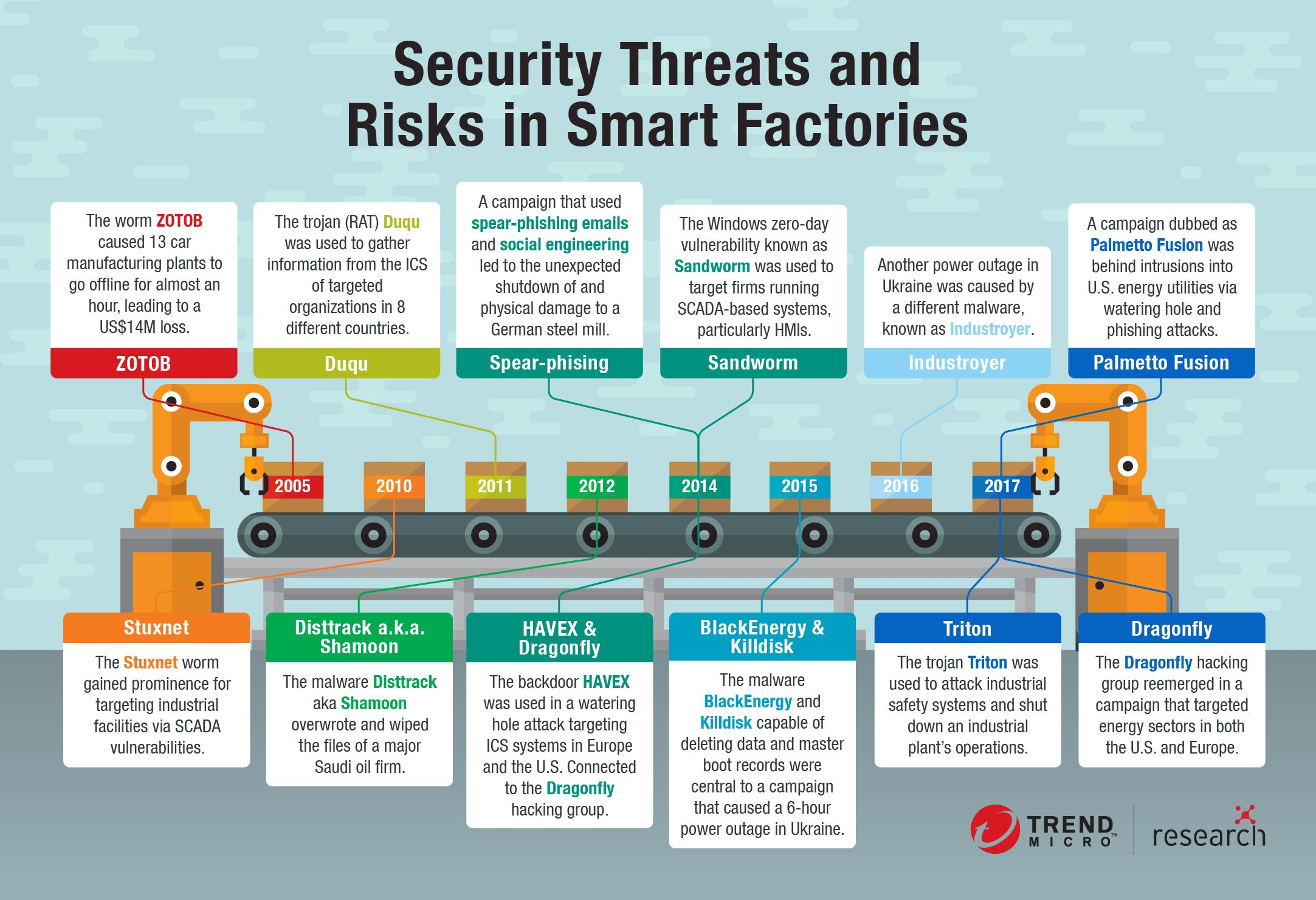 Smart Factories Threats Timeline