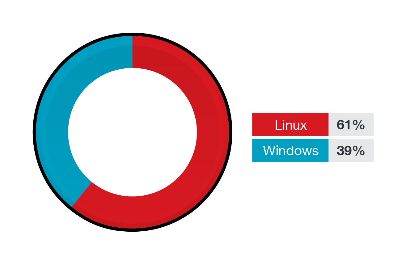 The percentage of Linux and Windows workloads protected by Trend Micro Cloud One