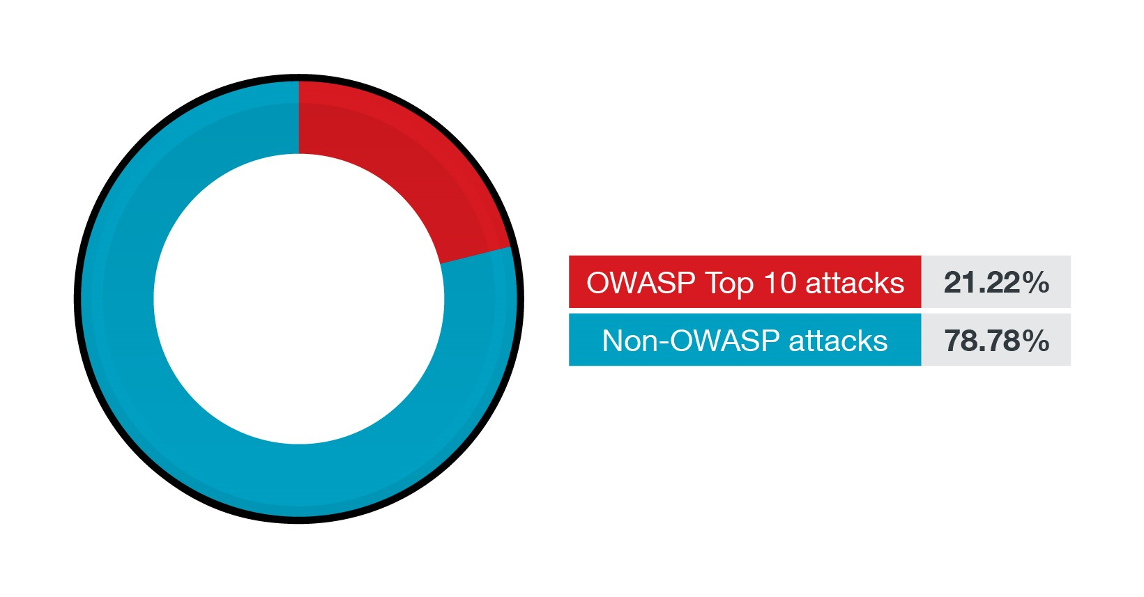 The percentage of OWASP Top 10 attacks and non-OWASP attacks in the first half of 2021