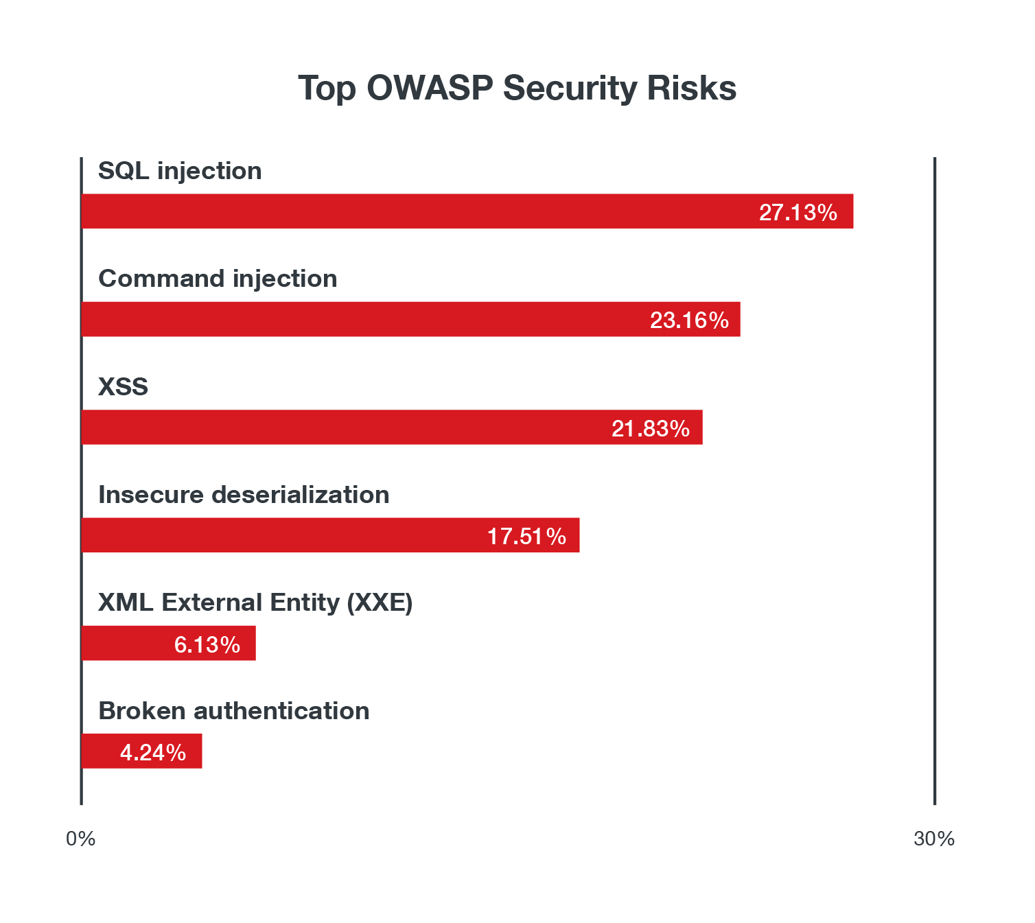 The top OWASP security risks by volume