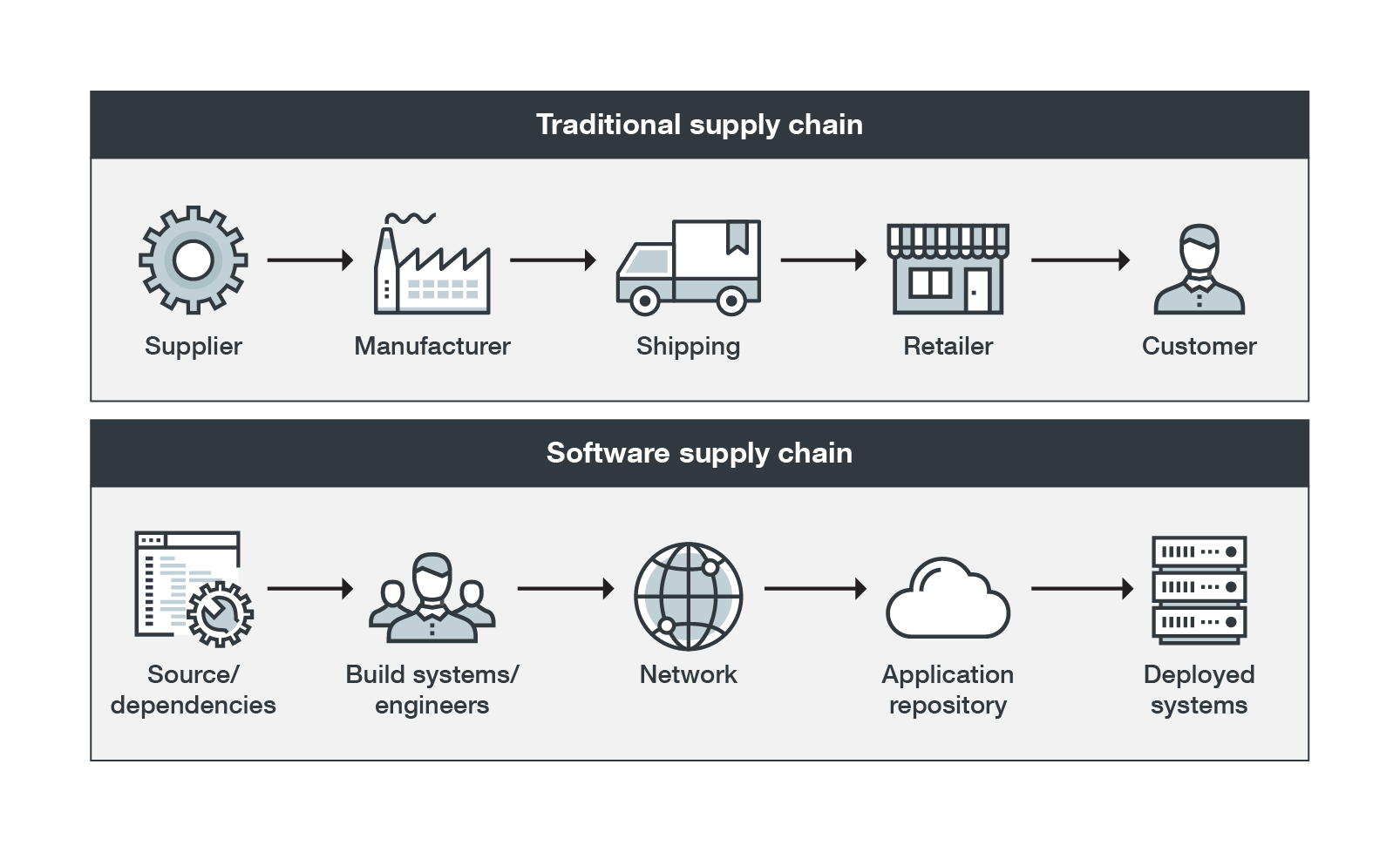 Comparison between a traditional supply chain and a software supply chain