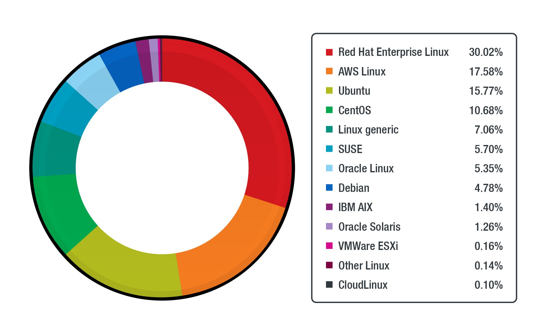 The number of various Linux distributions across workloads protected by Trend Micro Cloud One