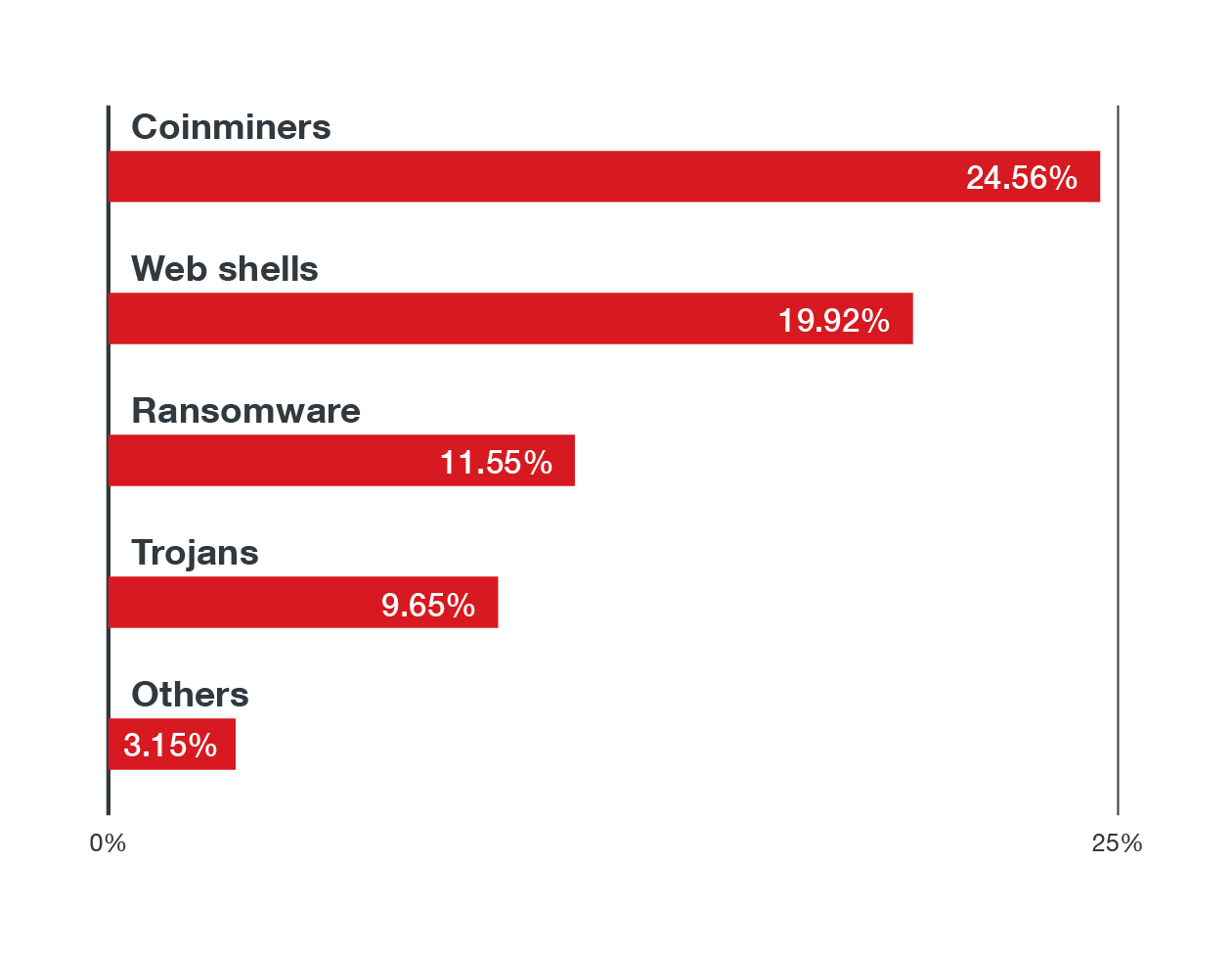 We categorized the Top 10 malware families we detected according to their threat types. These are the top threat types found in Linux systems in the first half of 2021.