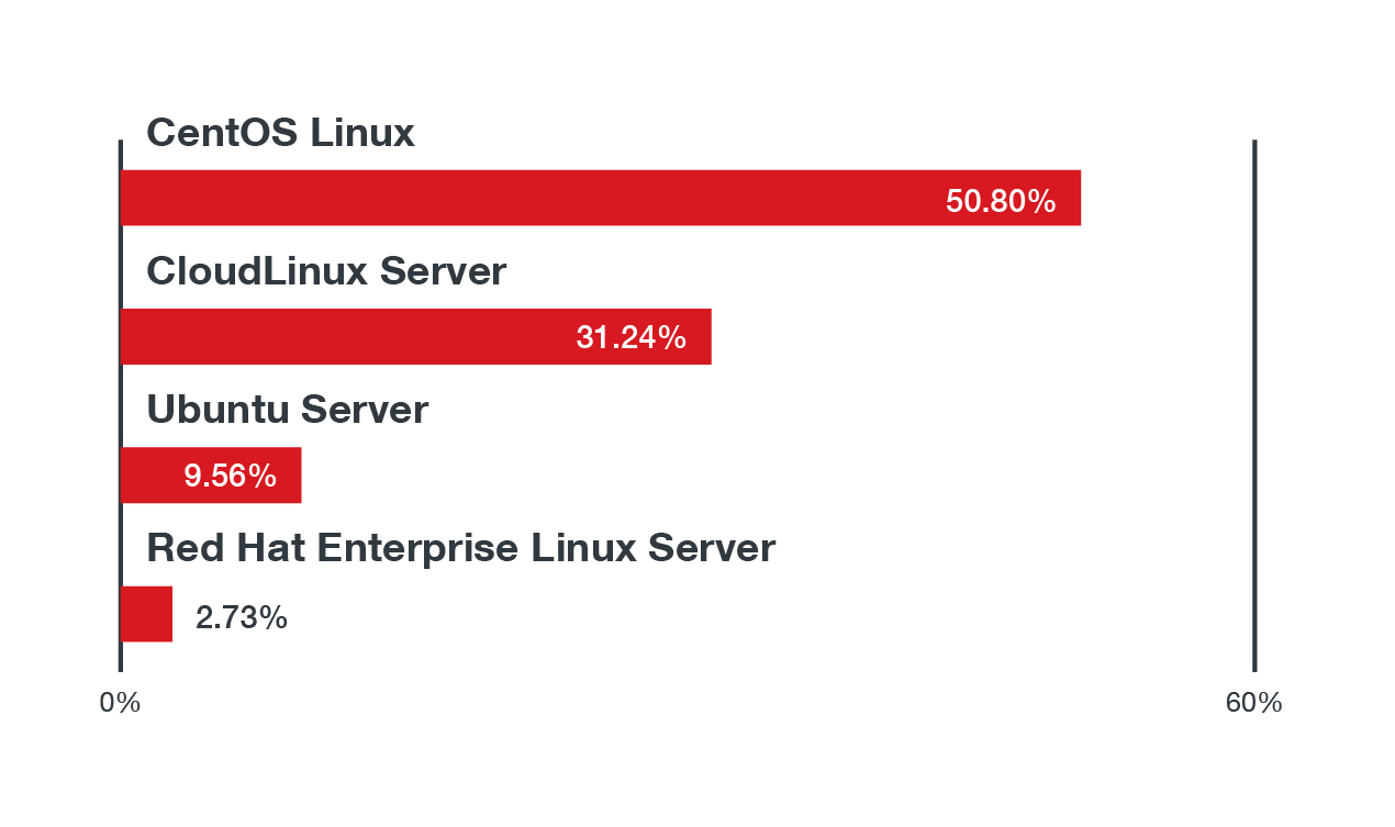The top four Linux distributions where the top threat types in Linux systems were found in the first half of 2021