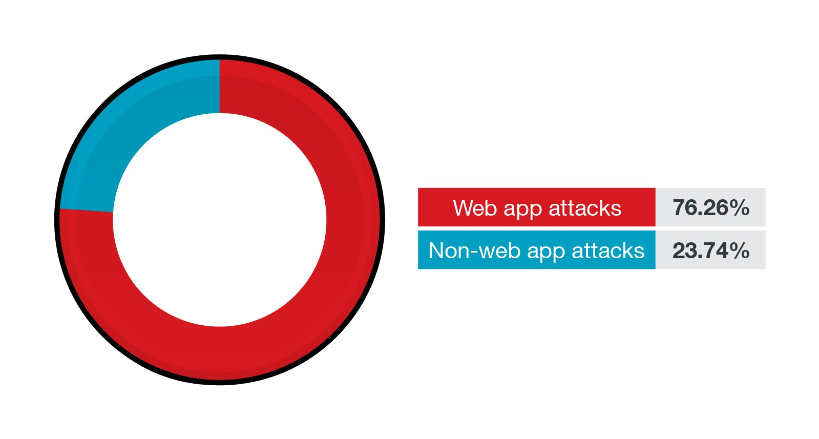 The percentage of web-based and non-web-based attacks  in the first half of 2021