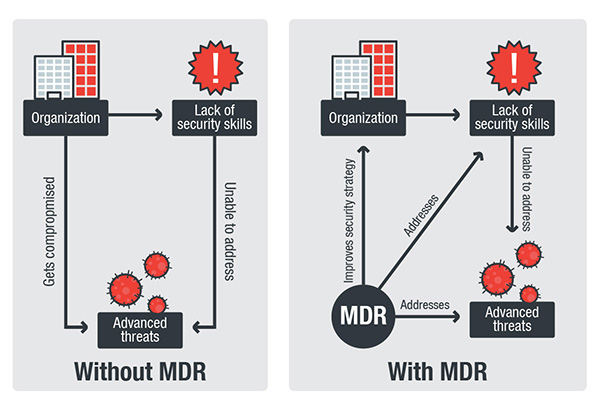 Mdr Can Also Offer The Organization Access To Tools That It May Not Normally Have Diagram Below Ilrates What An Stands