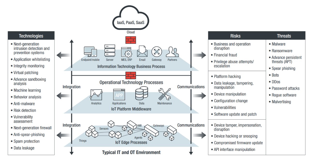 iiot-basic-security-reference-architecture-it-ot-environment
