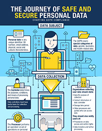 the journey of safe and secure personal data
