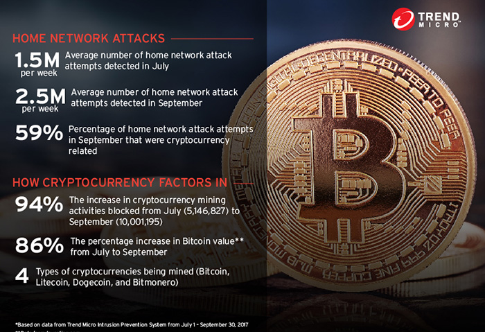 cryptocurrency attacks