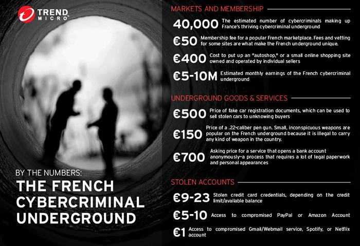 by the numbers: the french underground