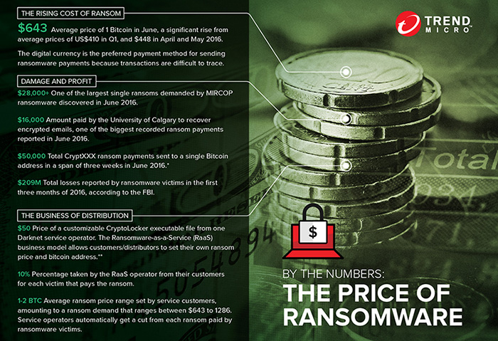 the price of ransomware
