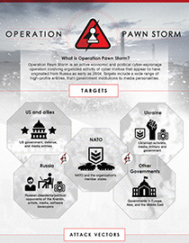 Operation Pawn Storm