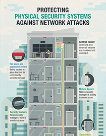 protecting physical security systems