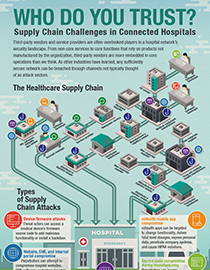 Supply chain challenges in connected hospitals