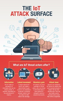 View Infographic: The IoT Attack Surface