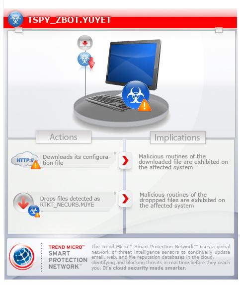 tspyzbotyuyet threat encyclopedia trend micro usa