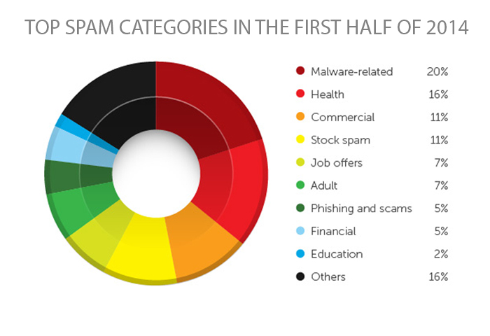 YoY Spam Volume up by 60% in 1H 2014