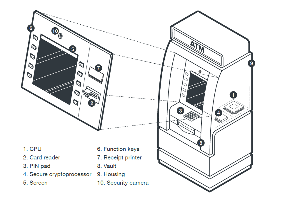A Shift in the ATM Malware Landscape: From Physical to