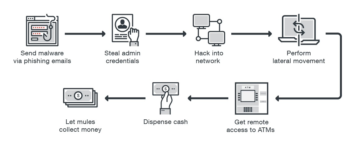 A Shift in the ATM Malware Landscape: From Physical to Network-based ...