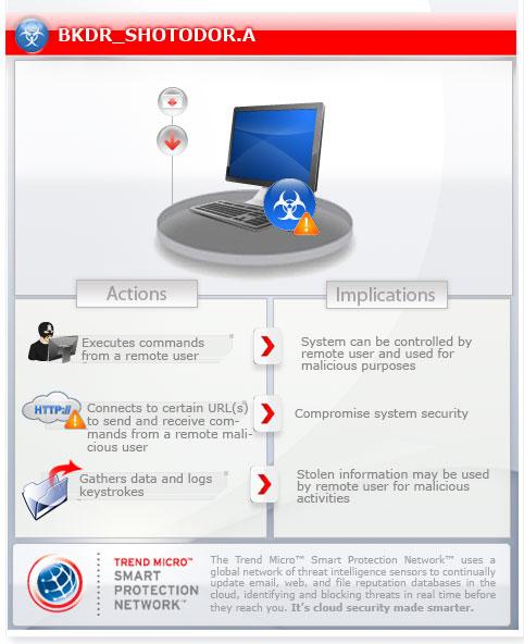bkdrshotodora threat encyclopedia trend micro usa