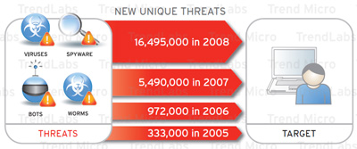 New unique threats increase in 2008