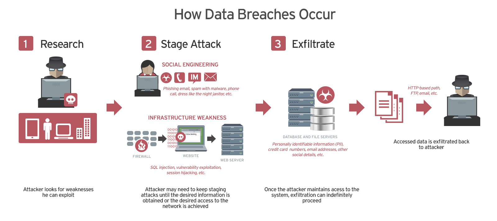 How data breaches happen