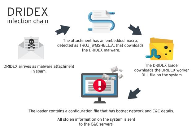 Image result for Dridex banking Trojan
