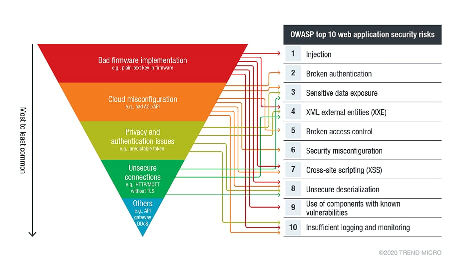 iot cloud risks mapped to web application risks