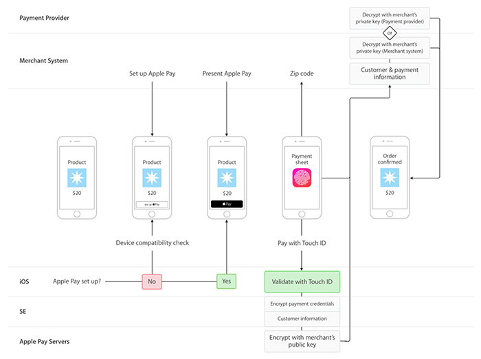 mobile payment systems how apple pay works security