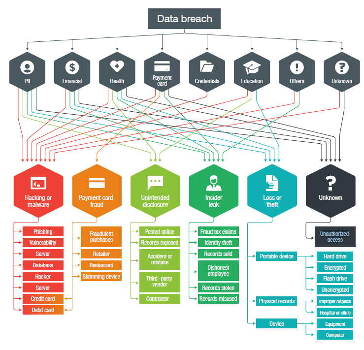 Follow the Data: Dissecting Data Breaches and Debunking the