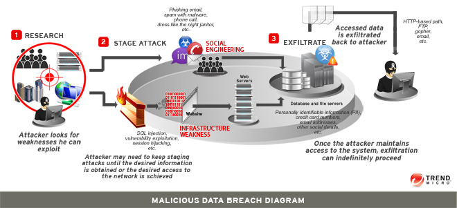 Anatomy of a Cyber Attack - Data Breach via Trend Micro