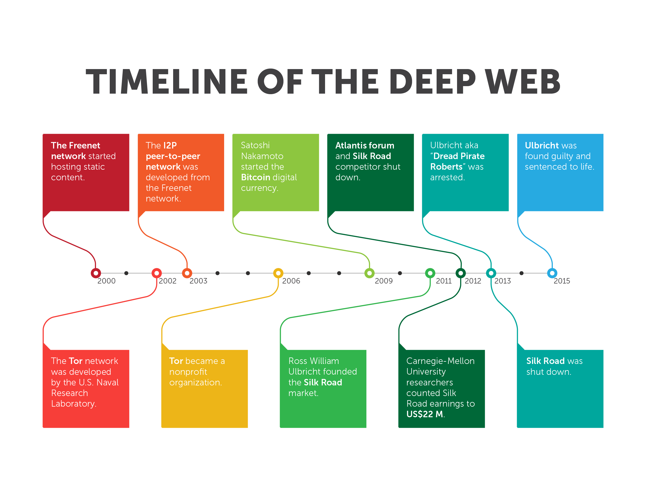 timeline of the deep web