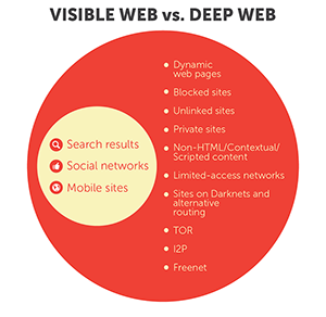 From Tor to Ulbricht: The Deep Web Timeline - Security News - Trend