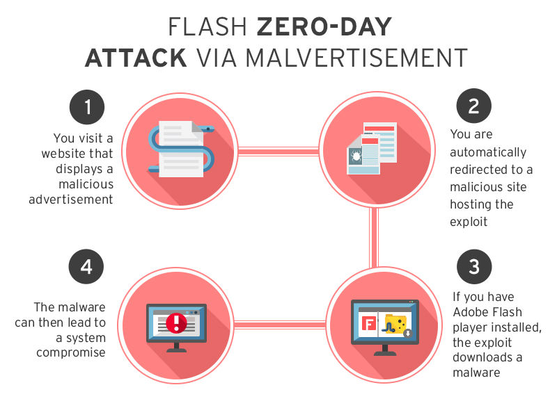 Flash Zero Day Chain Attack