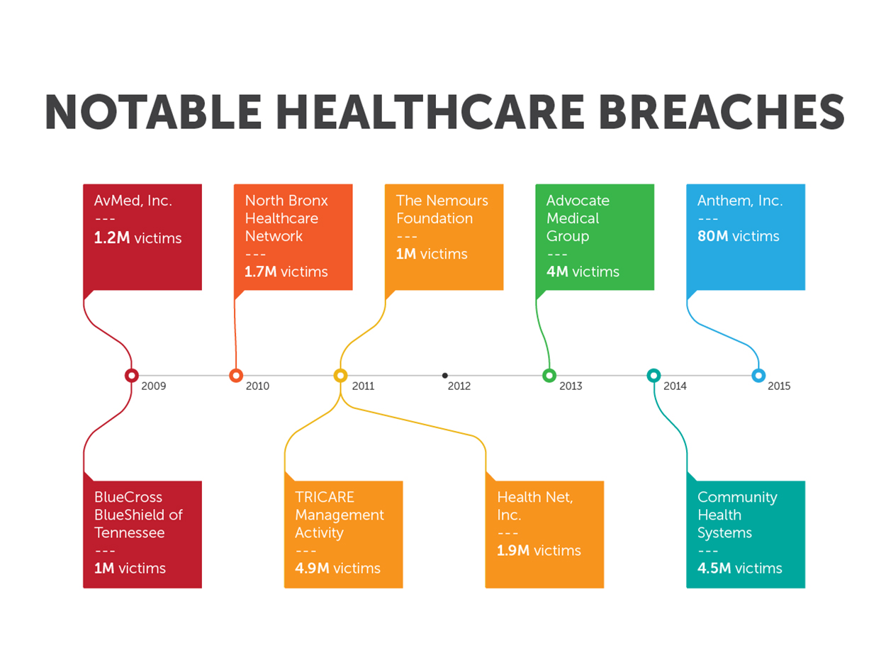 Timeline of Notable Healthcare Breaches