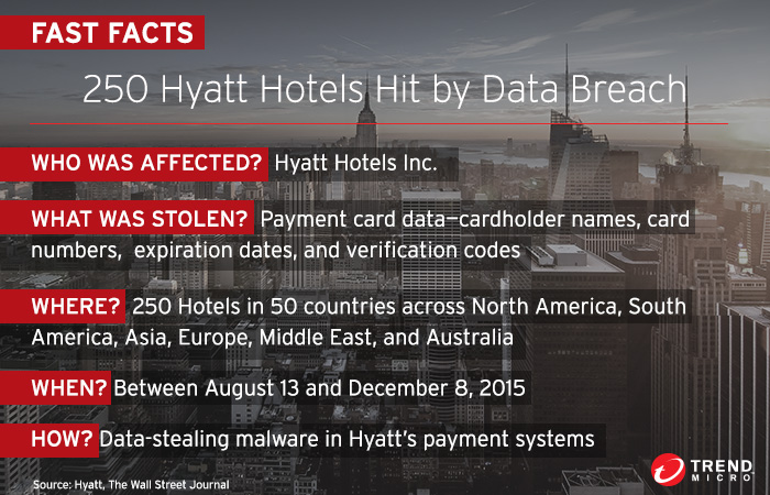 hyatt breach