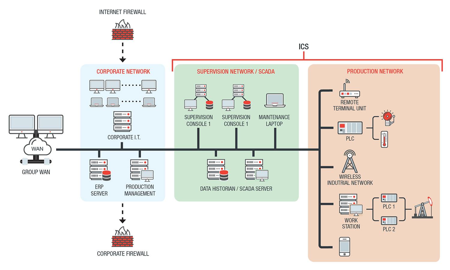 What function does a scada system fulfill