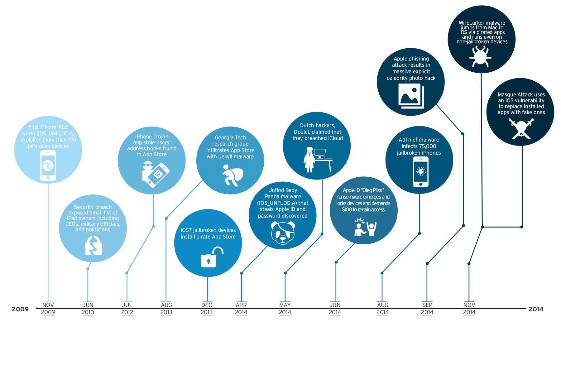 timeline of iOS threats