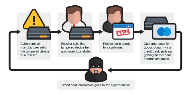 The SMB Problem: PoS Malware, Skimmers, and Compromised PoS