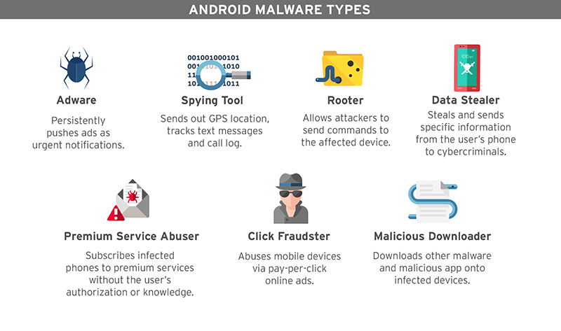 Android Malware Types