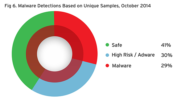 Malware Detections based on Unique Samples - October