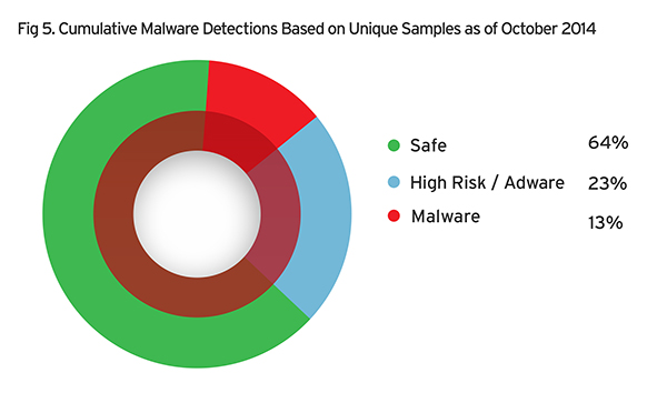 Malware Detections based on Unique Samples - cumulative
