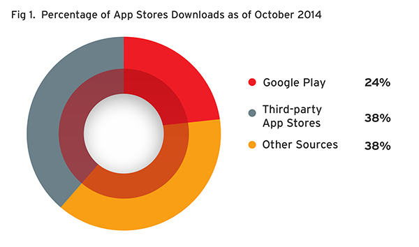 Percentage of Unique Samples Downloaded from App Stores in October 2014